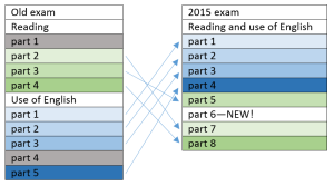 Updated CAE beginning in 2015